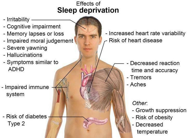 The Effects of Sleep Deprivation: What Are Its Symptoms?